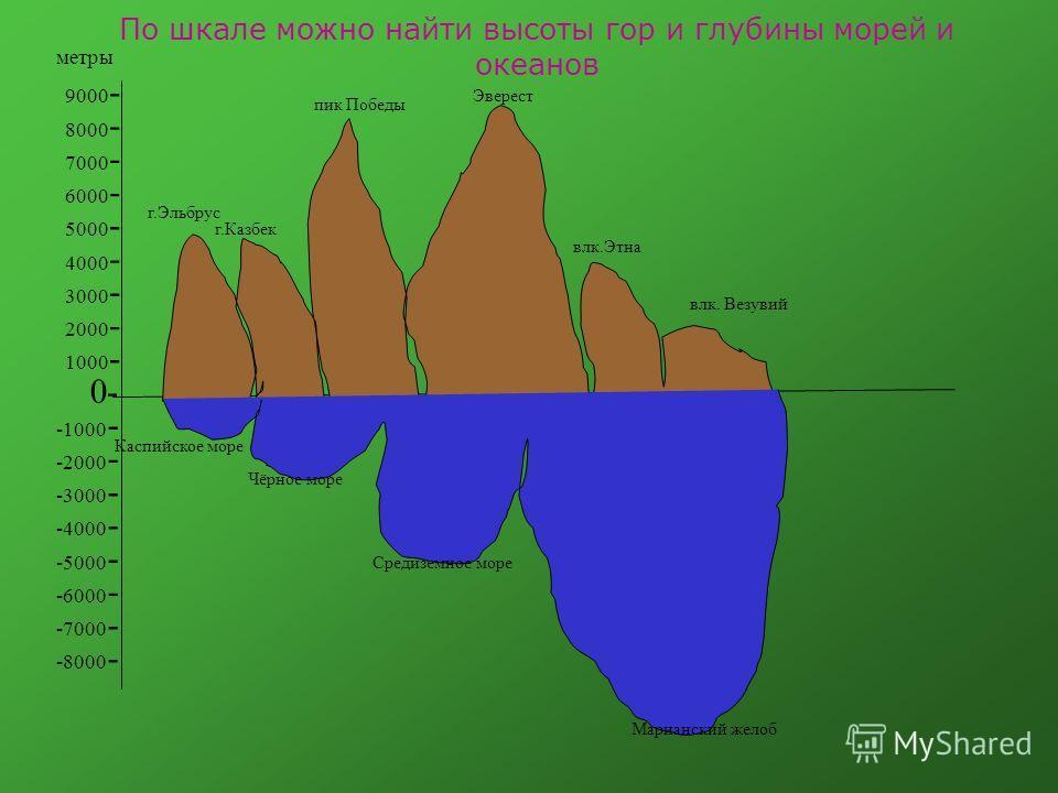 По шкале можно найти высоты гор и глубины морей и океанов г.Эльбрус г.Казбек пик Победы Эверест влк.Этна влк. Везувий Каспийское море Чёрное море Средиземное море Марианский желоб -0 2000 - 3000 - 4000 - 5000 - 6000 - 7000 - 8000 - 9000 - -1000 - -20