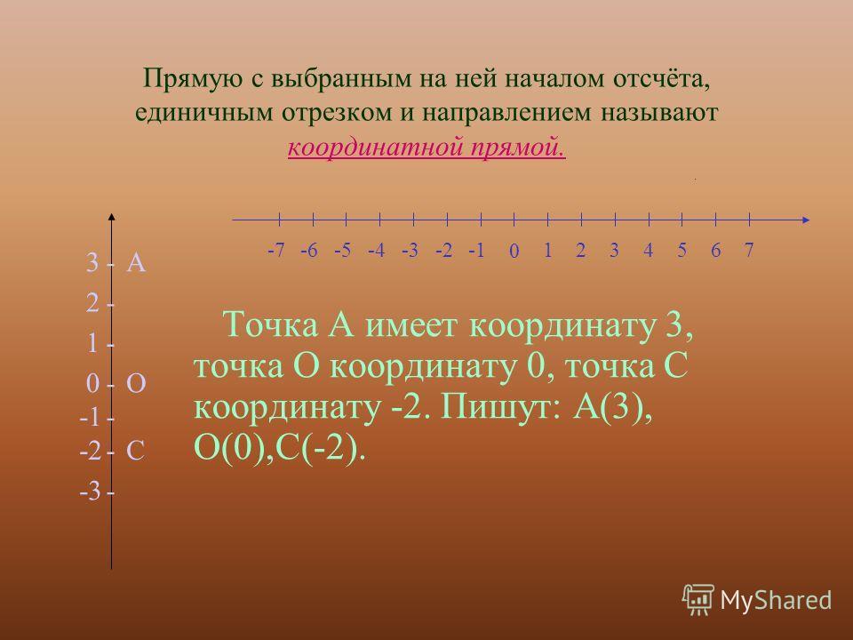 Прямую с выбранным на ней началом отсчёта, единичным отрезком и направлением называют координатной прямой. Точка А имеет координату 3, точка О координату 0, точка С координату -2. Пишут: А(3), О(0),С(-2). -О0 - - - - - - 1 -2 2 -3 3А С 0 1234567-2-3-