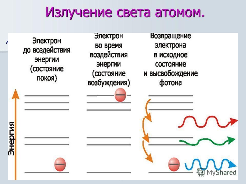 Излучение света атомом. Для того чтобы атом начал излучать, ему необходимо передать определенную энергию. Излучая, атом теряет полученную энергию, и для непрерывного свечения вещества необходим приток энергии к его атомам извне. атом энергия атом