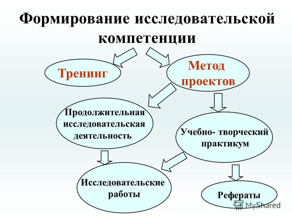Формирование исследовательской компетенции Тренинг Рефераты Продолжительная исследовательская деятельность Учебно- творческий практикум Метод проектов Исследовательские работы