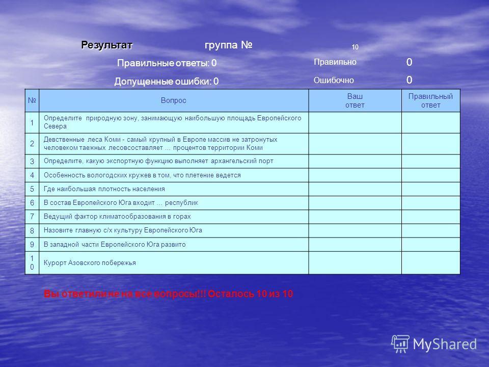 Результат Результат группа 10 Правильные ответы: 0 Правильно 0 Допущенные ошибки: 0 Ошибочно 0 Вопрос Ваш ответ Правильный ответ 1 Определите природную зону, занимающую наибольшую площадь Европейского Севера 2 Девственные леса Коми - самый крупный в