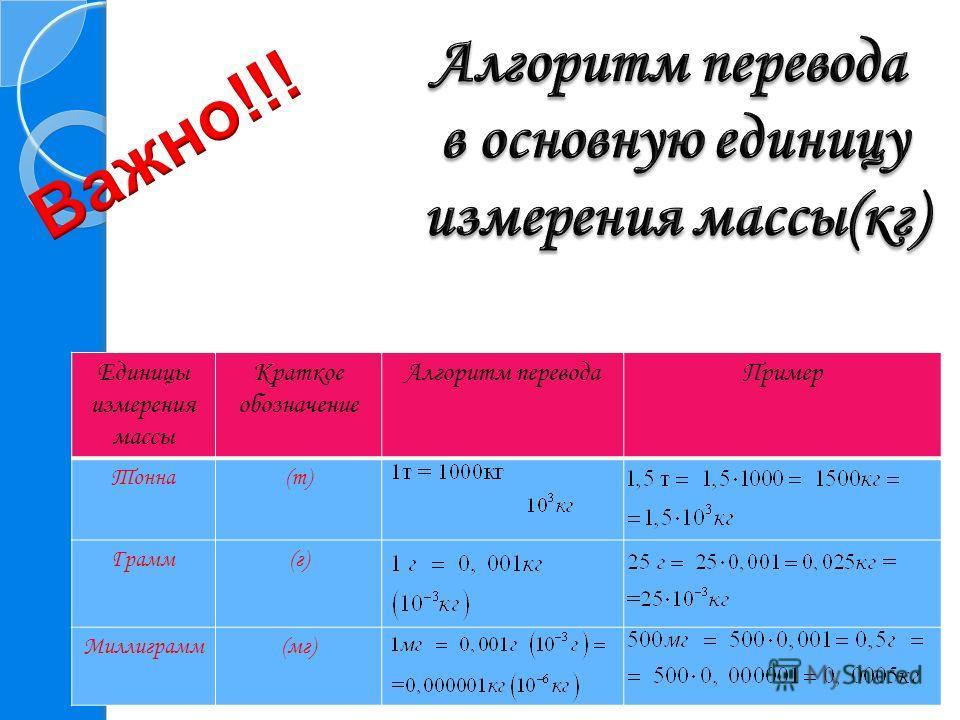 Единицы измерения массы Краткое обозначение Алгоритм переводаПример Тонна(т) Грамм(г) Миллиграмм(мг)