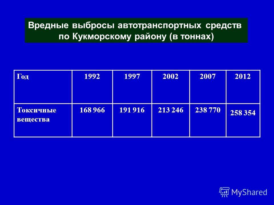 Год19921997200220072012 Токсичные вещества 168 966191 916213 246238 770 258 354 Вредные выбросы автотранспортных средств по Кукморскому району (в тоннах)
