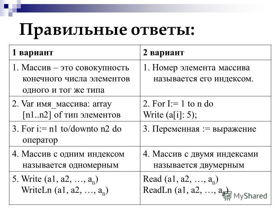 Правильные ответы: 1 вариант2 вариант 1. Массив – это совокупность конечного числа элементов одного и тог же типа 1. Номер элемента массива называется его индексом. 2. Var имя_массива: array [n1..n2] of тип элементов 2. For I:= 1 to n do Write (a[i]: