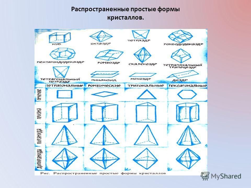 Распространенные простые формы кристаллов.
