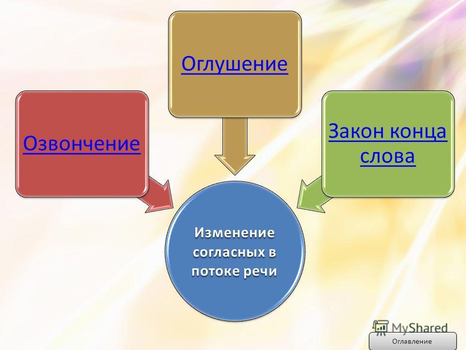 Изменение согласных в потоке речи ОзвончениеОглушение Закон конца слова Оглавление