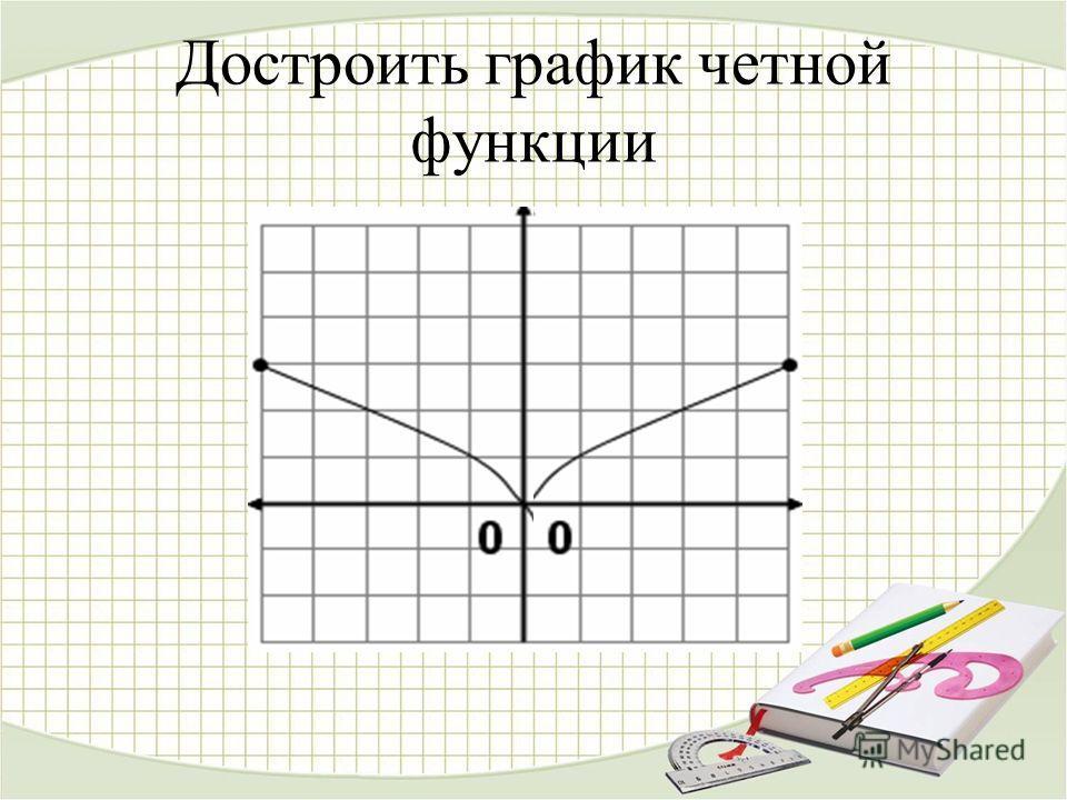 Достроить график четной функции