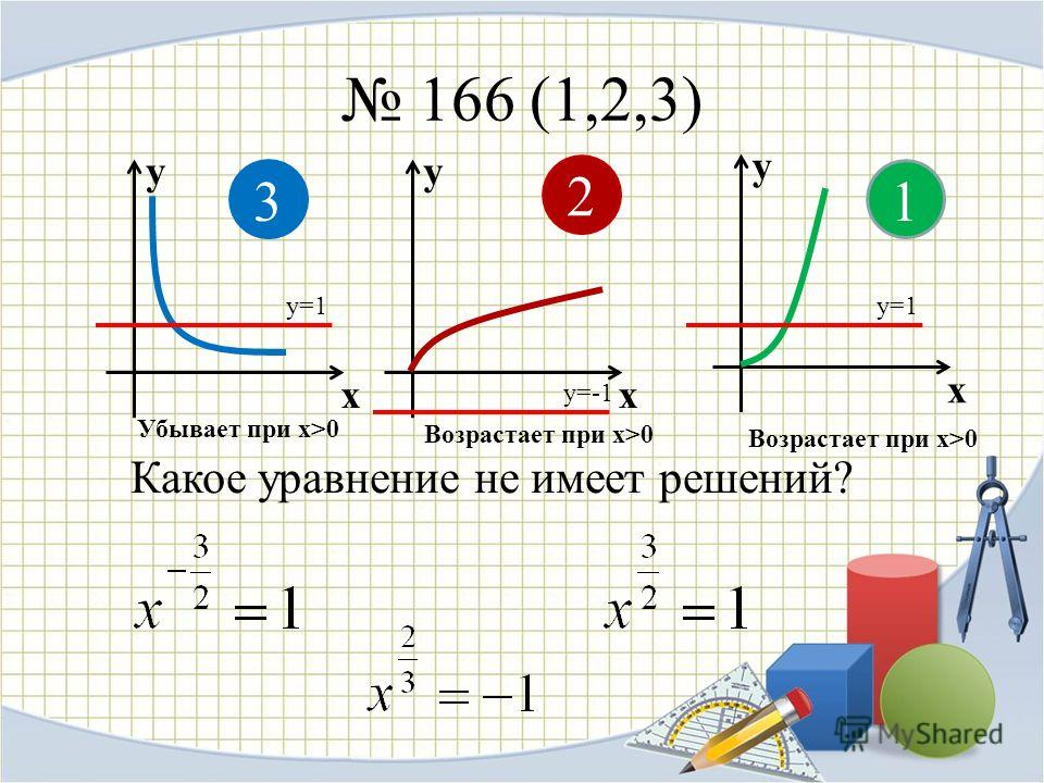 166 (1,2,3) y x y x y x 1 2 3 Возрастает при х>0 Убывает при х>0 Какое уравнение не имеет решений? у=1 у=-1