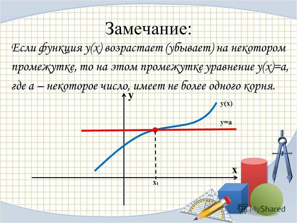Замечание: Если функция у(х) возрастает (убывает) на некотором промежутке, то на этом промежутке уравнение у(х)=а, где а – некоторое число, имеет не более одного корня. y x y(х) y=a x