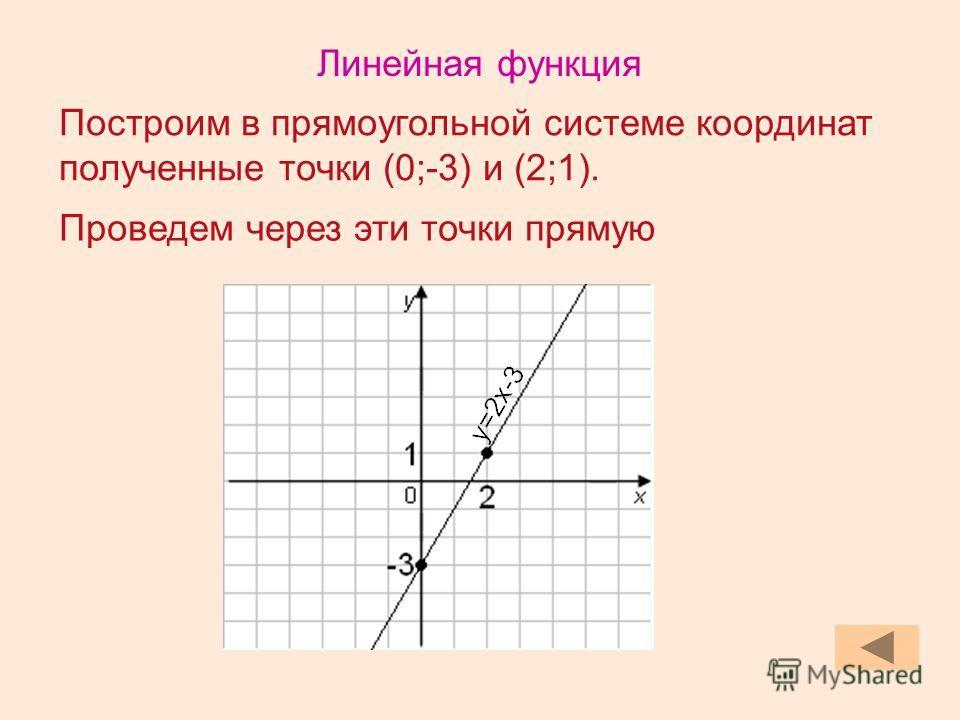 Построим в прямоугольной системе координат полученные точки (0;-3) и (2;1). Проведем через эти точки прямую