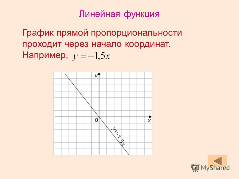 График прямой пропорциональности проходит через начало координат. Например,