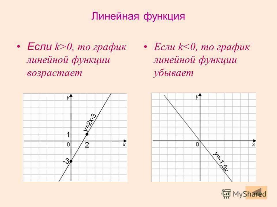 Если k>0, то график линейной функции возрастает Если k