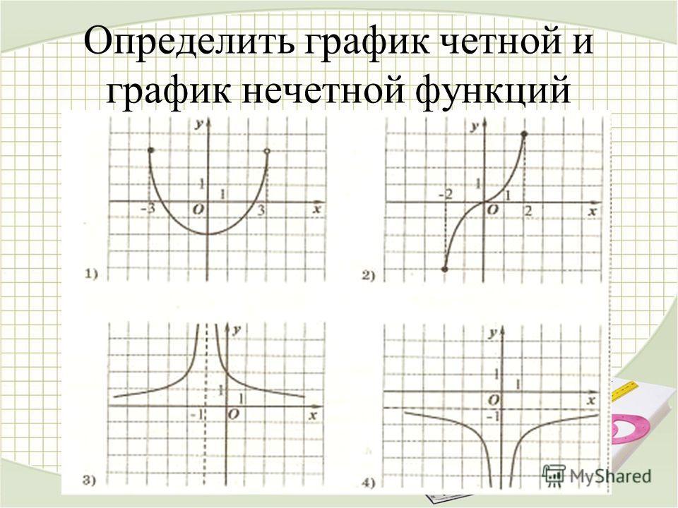 Определить график четной и график нечетной функций