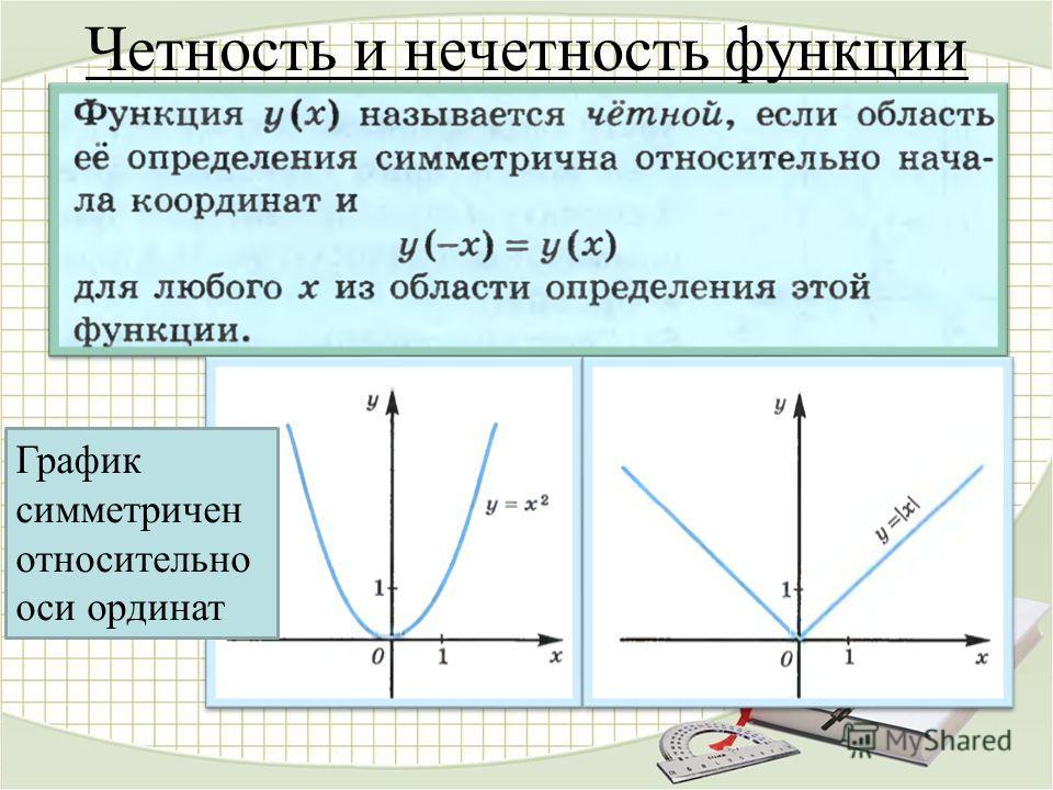 Четность и нечетность функции График симметричен относительно оси ординат
