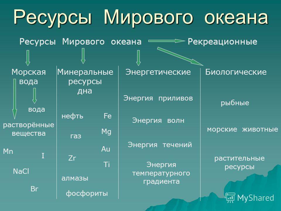 Ресурсы Мирового океана Морская вода Минеральные ресурсы дна ЭнергетическиеБиологические Рекреационные вода растворённые вещества Энергия приливов Энергия волн Энергия течений Энергия температурного градиента рыбные морские животные растительные ресу