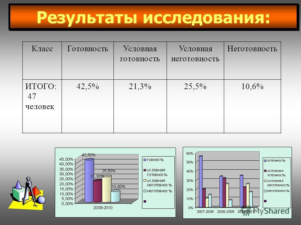 Результаты исследования: КлассГотовностьУсловная готовность Условная неготовность Неготовность ИТОГО: 47 человек 42,5%21,3%25,5%10,6%