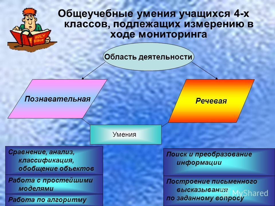 Познавательная Речевая Общеучебные умения учащихся 4-х классов, подлежащих измерению в ходе мониторинга Сравнение, анализ, классификация, обобщение объектов Работа с простейшими моделями Работа по алгоритму Область деятельности Умения Поиск и преобра