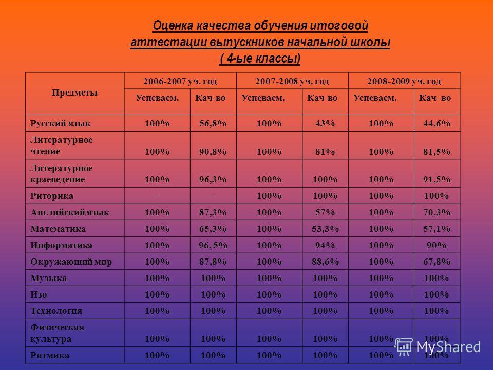 Оценка качества обучения итоговой аттестации выпускников начальной школы ( 4-ые классы) Предметы 2006-2007 уч. год2007-2008 уч. год2008-2009 уч. год Успеваем.Кач-воУспеваем.Кач-воУспеваем.Кач- во Русский язык 100%56,8%100%43%100%44,6% Литературное чт