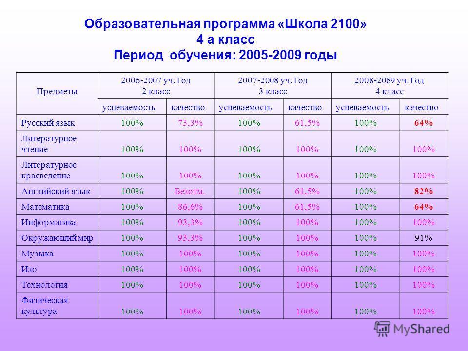 Образовательная программа «Школа 2100» 4 а класс Период обучения: 2005-2009 годы Предметы 2006-2007 уч. Год 2 класс 2007-2008 уч. Год 3 класс 2008-2089 уч. Год 4 класс успеваемостькачествоуспеваемостькачествоуспеваемостькачество Русский язык 100%73,3