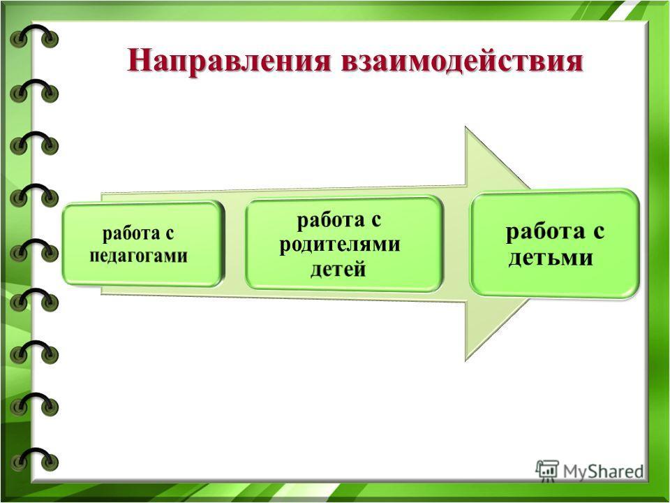 Направления взаимодействия