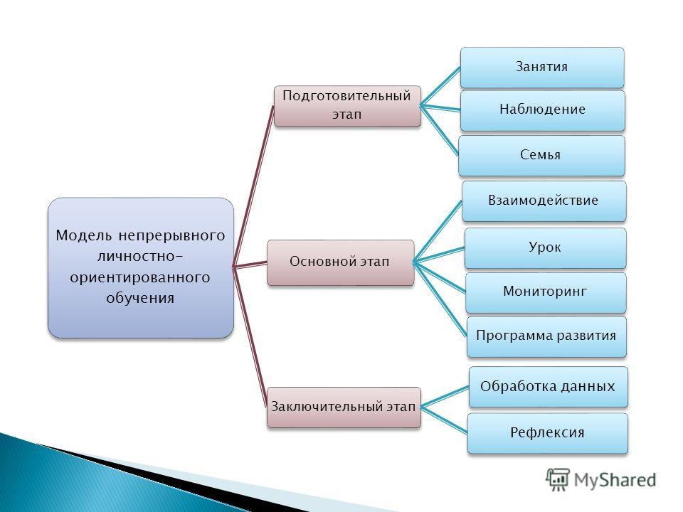 Модель непрерывного личностно- ориентированного обучения Подготовительный этап ЗанятияНаблюдениеСемья Основной этап ВзаимодействиеУрокМониторингПрограмма развитияЗаключительный этап Обработка данныхРефлексия