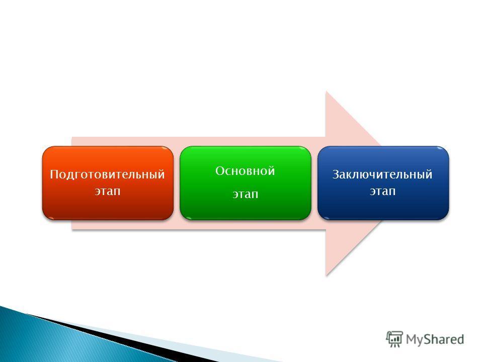 Подготовительный этап Основной этап Заключительный этап
