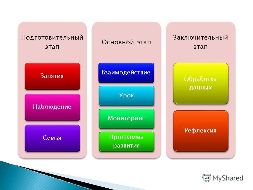 Подготовительный этап ЗанятияНаблюдениеСемья Основной этап ВзаимодействиеУрокМониторинг Программа развития Заключительный этап Обработка данных Рефлексия