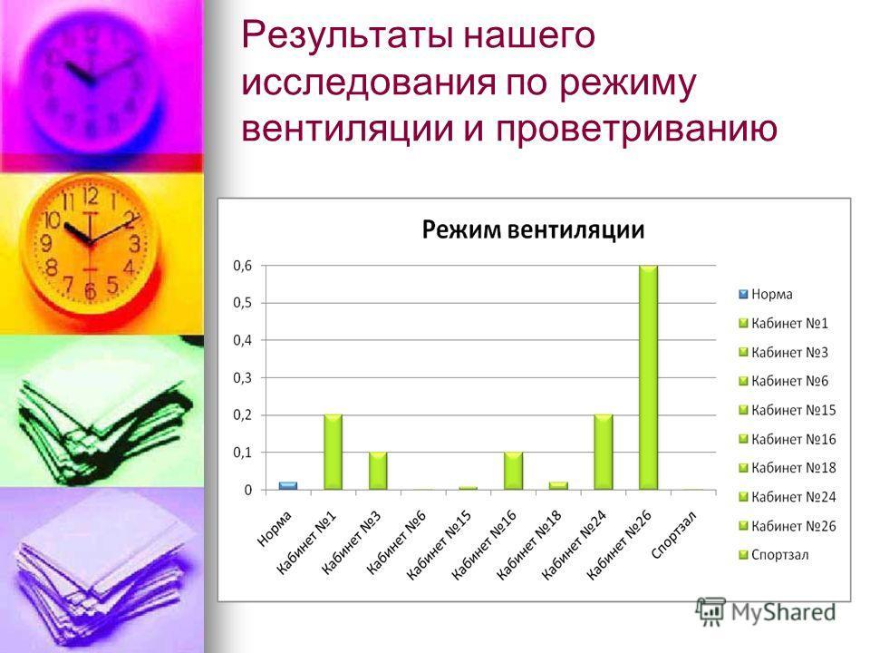 Результаты нашего исследования по режиму вентиляции и проветриванию