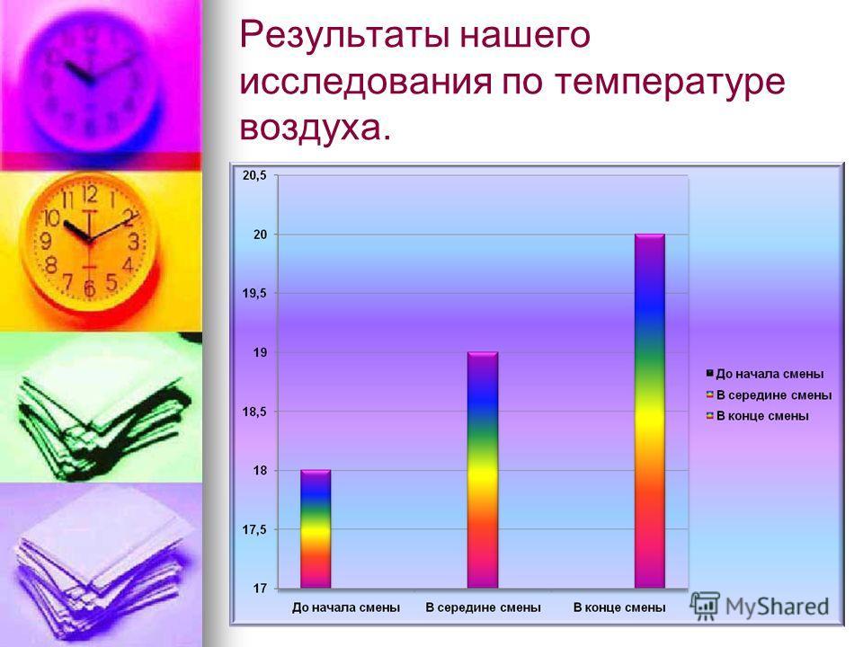 Результаты нашего исследования по температуре воздуха.