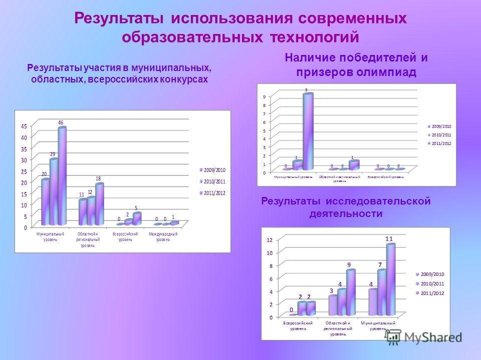 Результаты использования современных образовательных технологий Результаты участия в муниципальных, областных, всероссийских конкурсах Наличие победителей и призеров олимпиад Результаты исследовательской деятельности