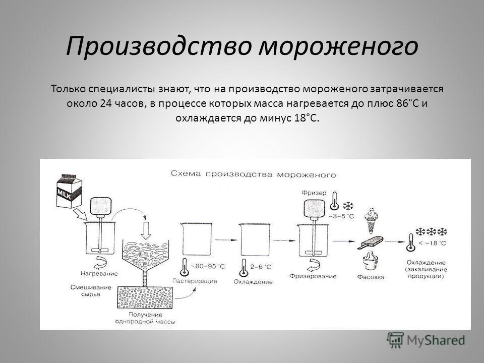 Производство мороженого Только специалисты знают, что на производство мороженого затрачивается около 24 часов, в процессе которых масса нагревается до плюс 86°С и охлаждается до минус 18°С.