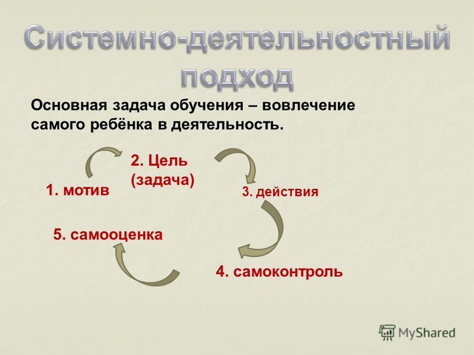 Основная задача обучения – вовлечение самого ребёнка в деятельность. 1. мотив 2. Цель (задача) 3. действия 4. самоконтроль 5. самооценка