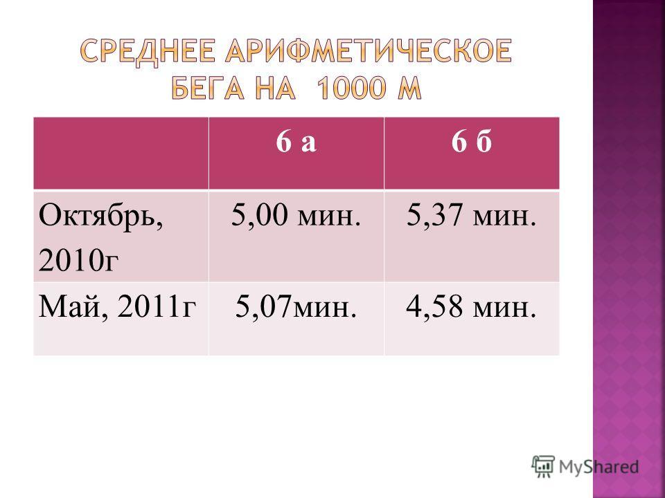 6 а6 б Октябрь, 2010г 5,00 мин.5,37 мин. Май, 2011г5,07мин.4,58 мин.