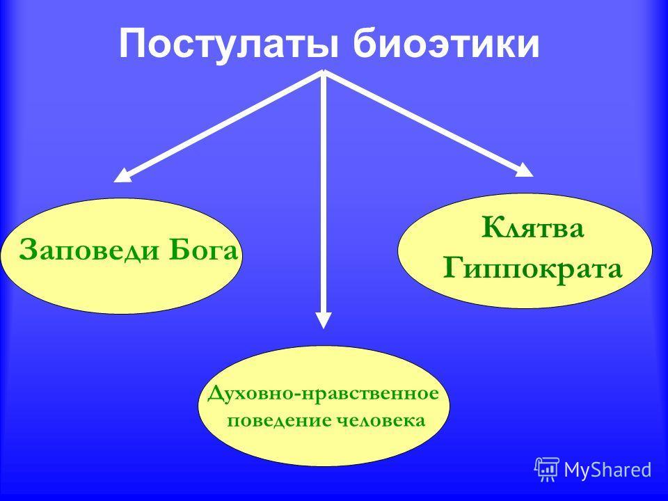 Постулаты биоэтики Духовно-нравственное поведение человека Заповеди Бога Клятва Гиппократа