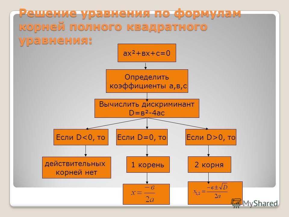 Решение уравнения по формулам корней полного квадратного уравнения: ах²+вх+с=0 Определить коэффициенты а,в,с Если D0, то 1 корень действительных корней нет