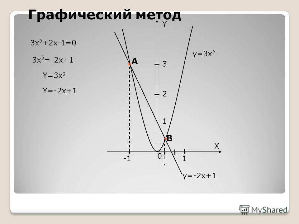 3 2 1 Y X 1 0. А. В Графический метод y=-2x+1 y=3x 2 3x 2 +2x-1=0 Y=3x 2 Y=-2x+1 3x 2 =-2x+1