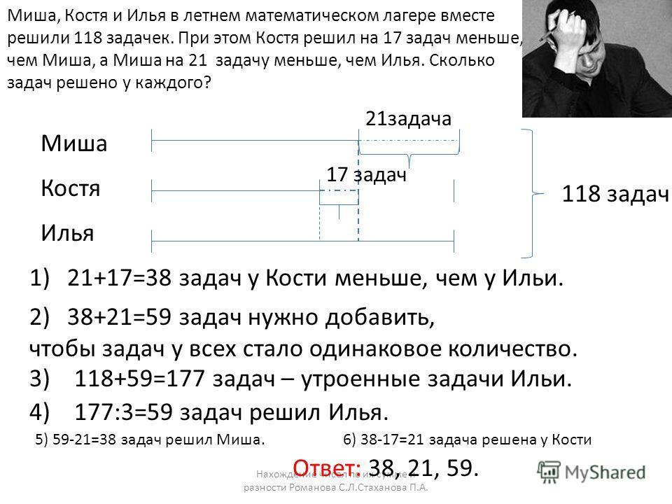 Нахождение чисел по их сумме и разности Романова С.Л.Стаханова П.А. Миша, Костя и Илья в летнем математическом лагере вместе решили 118 задачек. При этом Костя решил на 17 задач меньше, чем Миша, а Миша на 21 задачу меньше, чем Илья. Сколько задач ре