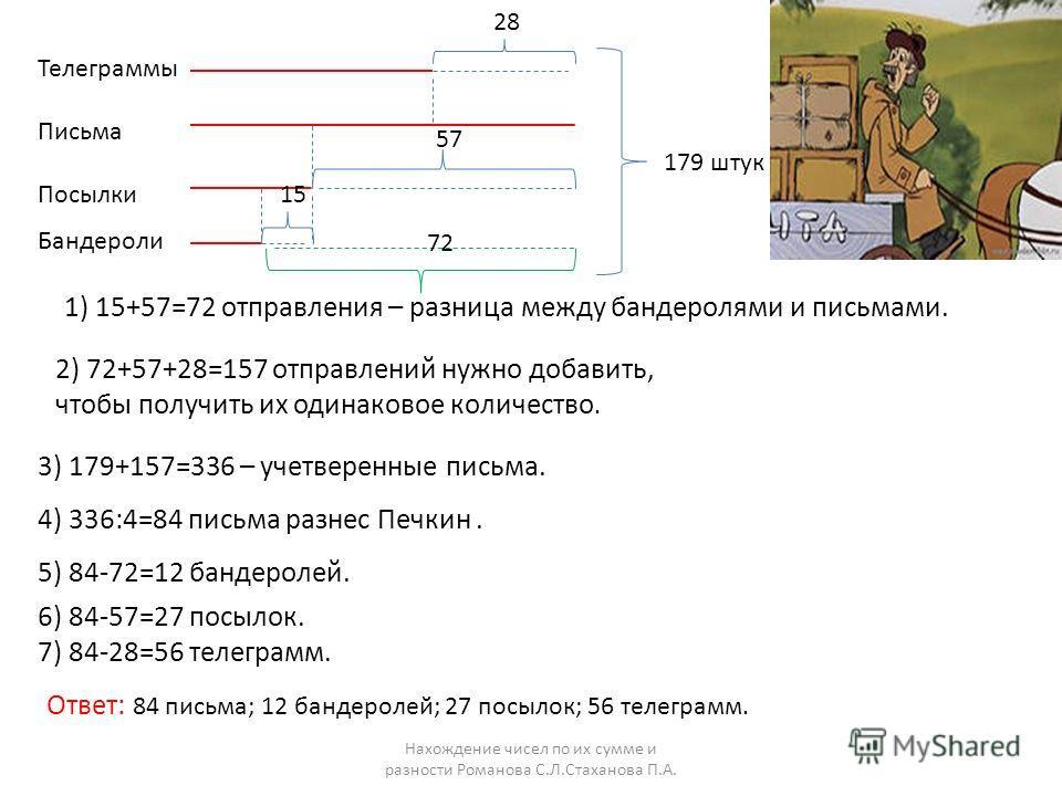 Нахождение чисел по их сумме и разности Романова С.Л.Стаханова П.А. Телеграммы Письма Посылки Бандероли 28 57 15 179 штук 1) 15+57=72 отправления – разница между бандеролями и письмами. 72 2) 72+57+28=157 отправлений нужно добавить, чтобы получить их