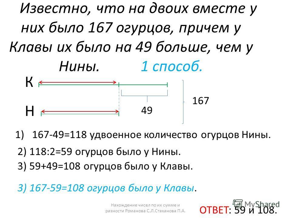 Известно, что на двоих вместе у них было 167 огурцов, причем у Клавы их было на 49 больше, чем у Нины. 1 способ. К Н 167 49 1) 167-49=118 удвоенное количество огурцов Нины. 2) 118:2=59 огурцов было у Нины. 3) 59+49=108 огурцов было у Клавы. ОТВЕТ: 59