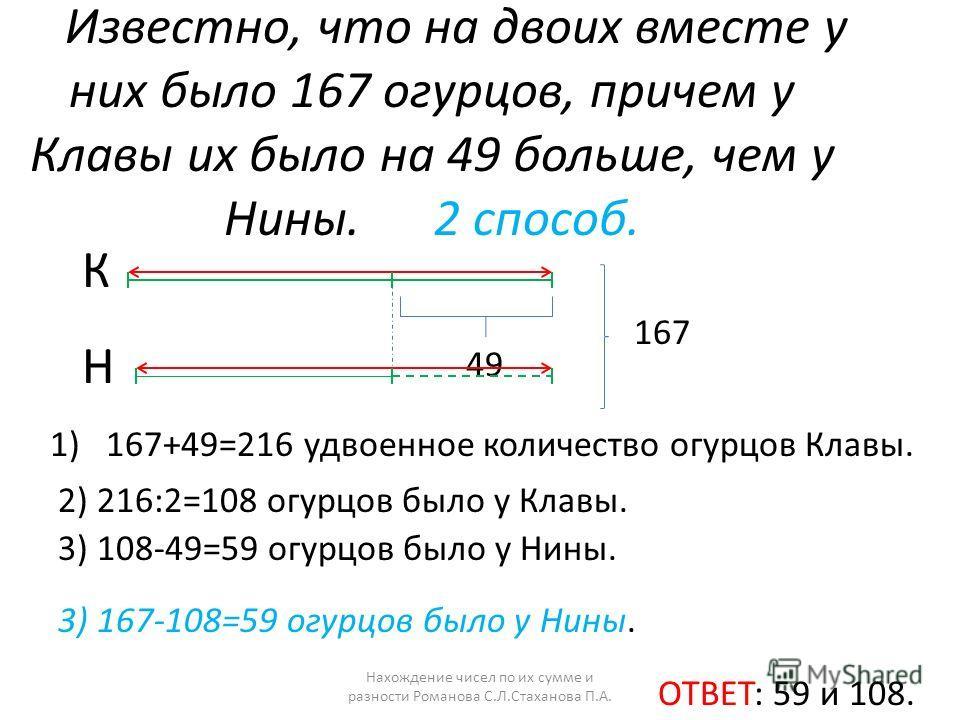 Известно, что на двоих вместе у них было 167 огурцов, причем у Клавы их было на 49 больше, чем у Нины. 2 способ. К Н 167 49 1) 167+49=216 удвоенное количество огурцов Клавы. 2) 216:2=108 огурцов было у Клавы. 3) 108-49=59 огурцов было у Нины. ОТВЕТ: