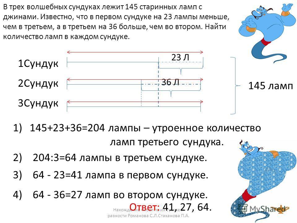 Нахождение чисел по их сумме и разности Романова С.Л.Стаханова П.А. В трех волшебных сундуках лежит 145 старинных ламп с джинами. Известно, что в первом сундуке на 23 лампы меньше, чем в третьем, а в третьем на 36 больше, чем во втором. Найти количес
