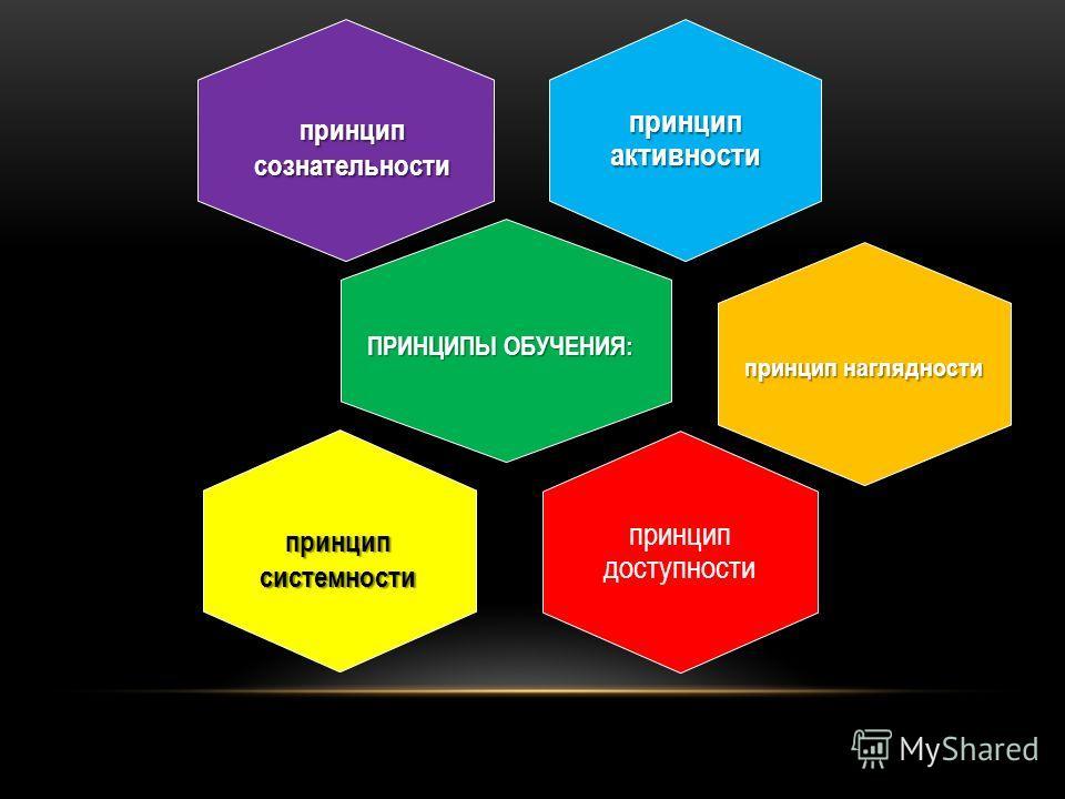 принцип активности П принцип доступности ПРИНЦИПЫ ОБУЧЕНИЯ: принцип наглядности принцип системности принцип сознательности