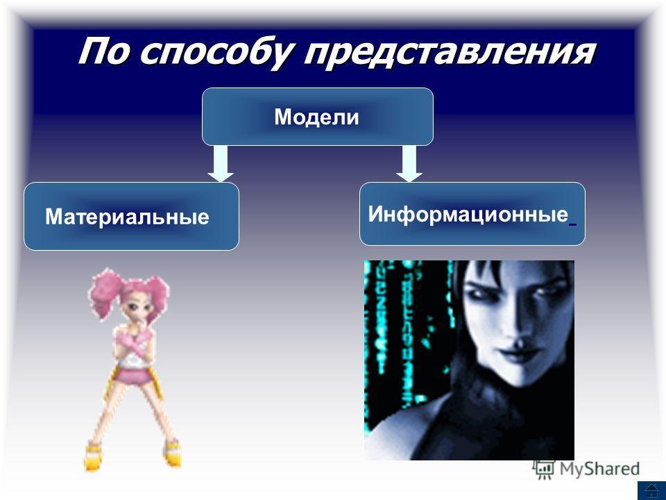 По способу представления Модели Материальные Информационные