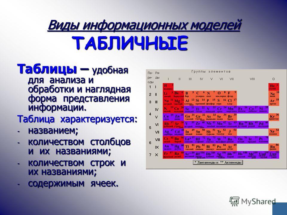 Виды информационных моделей ТАБЛИЧНЫЕ Таблицы – удобная для анализа и обработки и наглядная форма представления информации. Таблица характеризуется: - названием; - количеством столбцов и их названиями; - количеством строк и их названиями; - содержимы