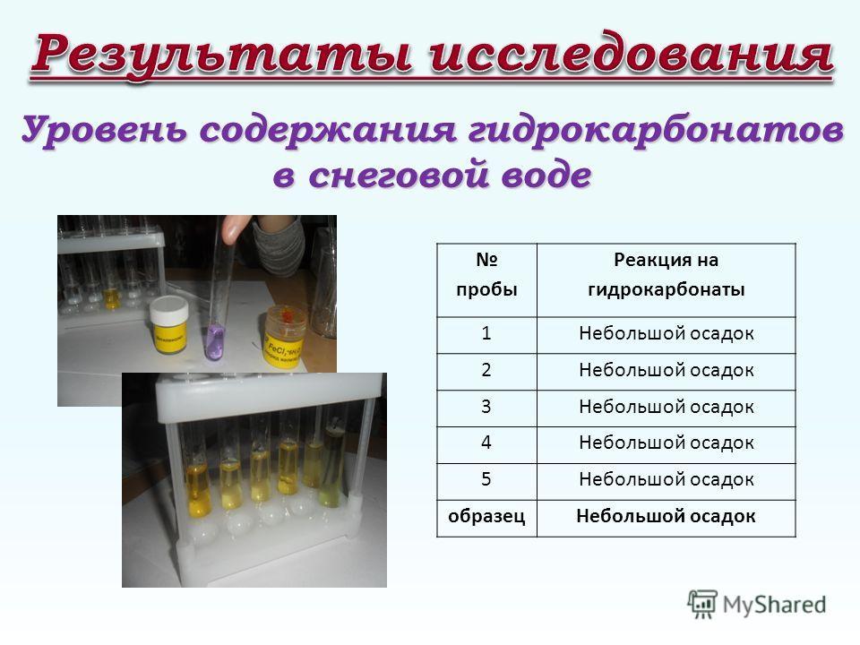 Уровень содержания гидрокарбонатов в снеговой воде пробы Реакция на гидрокарбонаты 1Небольшой осадок 2 3 4 5 образецНебольшой осадок