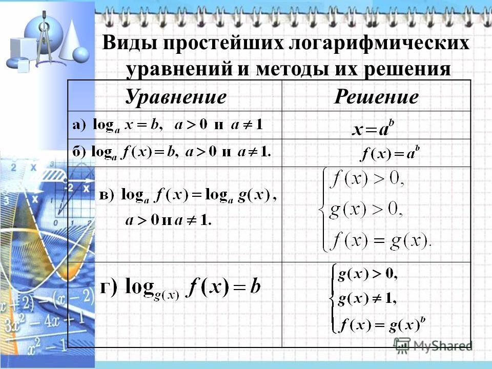 Виды простейших логарифмических уравнений и методы их решения УравнениеРешение