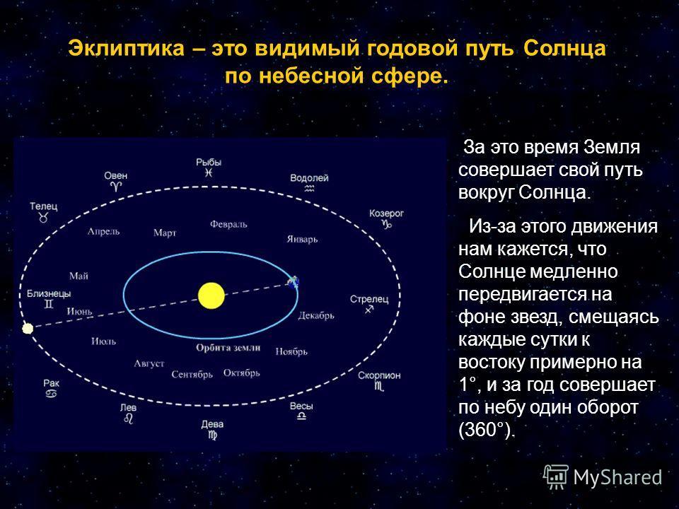 Эклиптика – это видимый годовой путь Солнца по небесной сфере. За это время Земля совершает свой путь вокруг Солнца. Из-за этого движения нам кажется, что Солнце медленно передвигается на фоне звезд, смещаясь каждые сутки к востоку примерно на 1°, и