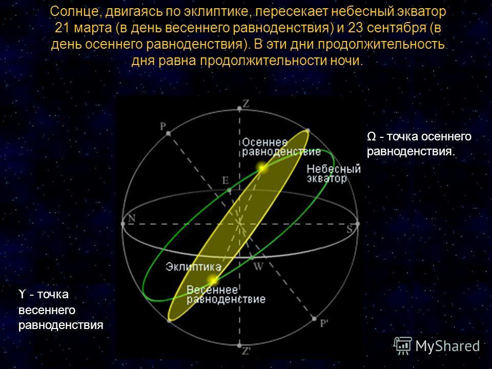 Солнце, двигаясь по эклиптике, пересекает небесный экватор 21 марта (в день весеннего равноденствия) и 23 сентября (в день осеннего равноденствия). В эти дни продолжительность дня равна продолжительности ночи. ϒ - точка весеннего равноденствия Ω - то