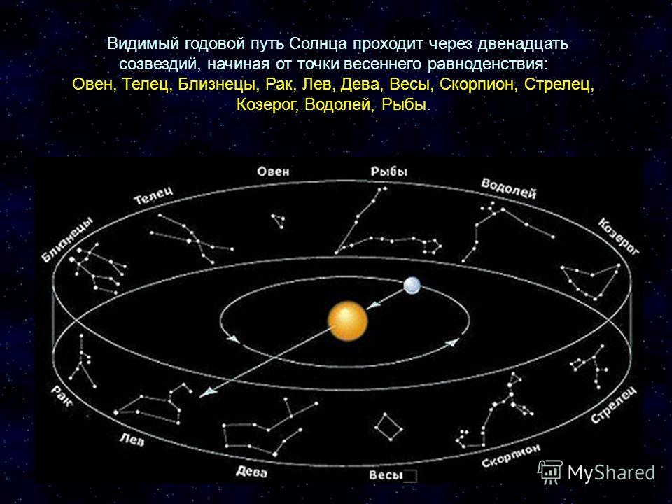 Видимый годовой путь Солнца проходит через двенадцать созвездий, начиная от точки весеннего равноденствия: Овен, Телец, Близнецы, Рак, Лев, Дева, Весы, Скорпион, Стрелец, Козерог, Водолей, Рыбы.