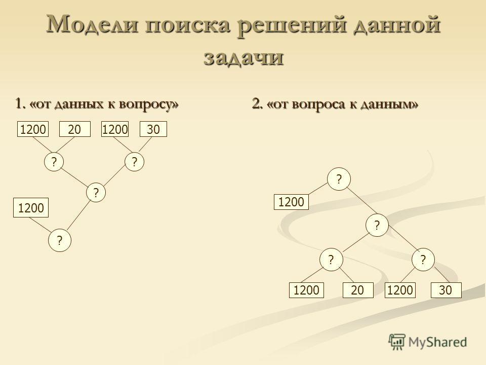 Модели поиска решений данной задачи 1. «от данных к вопросу» 2. «от вопроса к данным» 120020120030 ?? ? ? 1200 20120030 ?? ? ? 1200